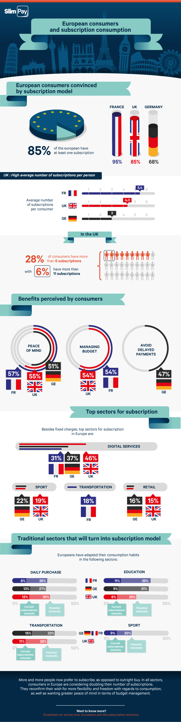 subscription consumption in Europe