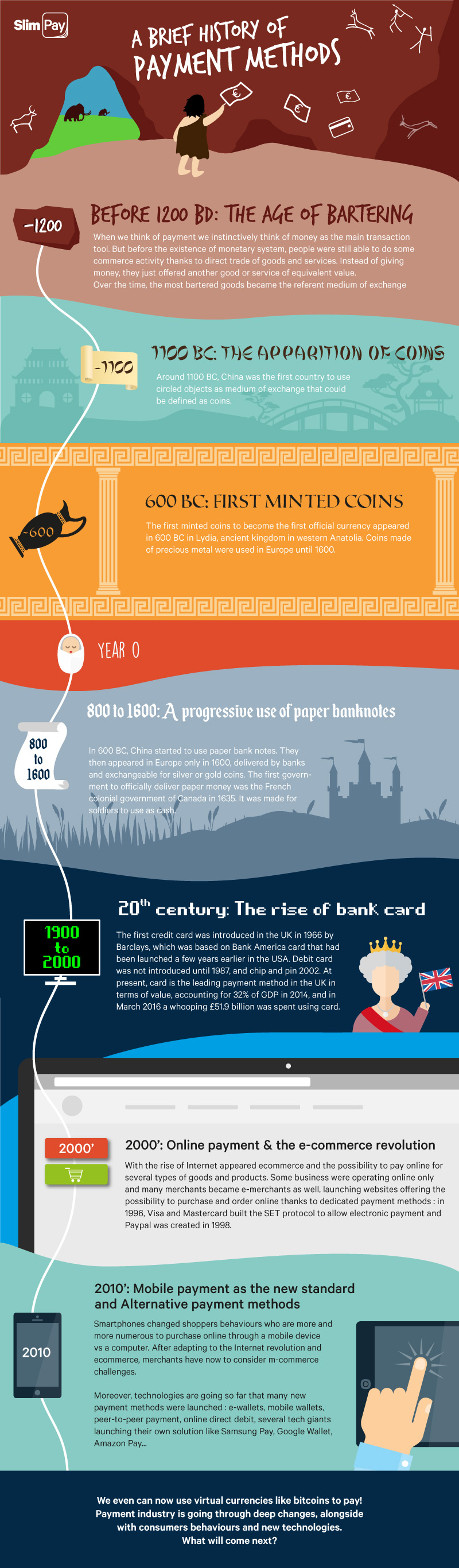 Infografik History-Payment-Methods