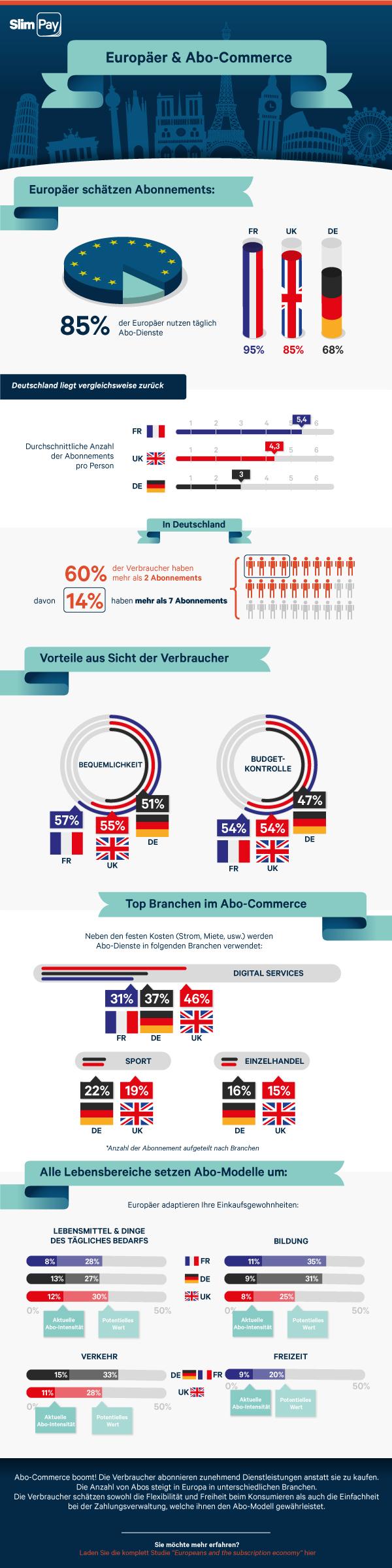 Infografik Abo-Modelle