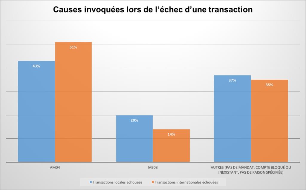 rapport R-Transactions graphique