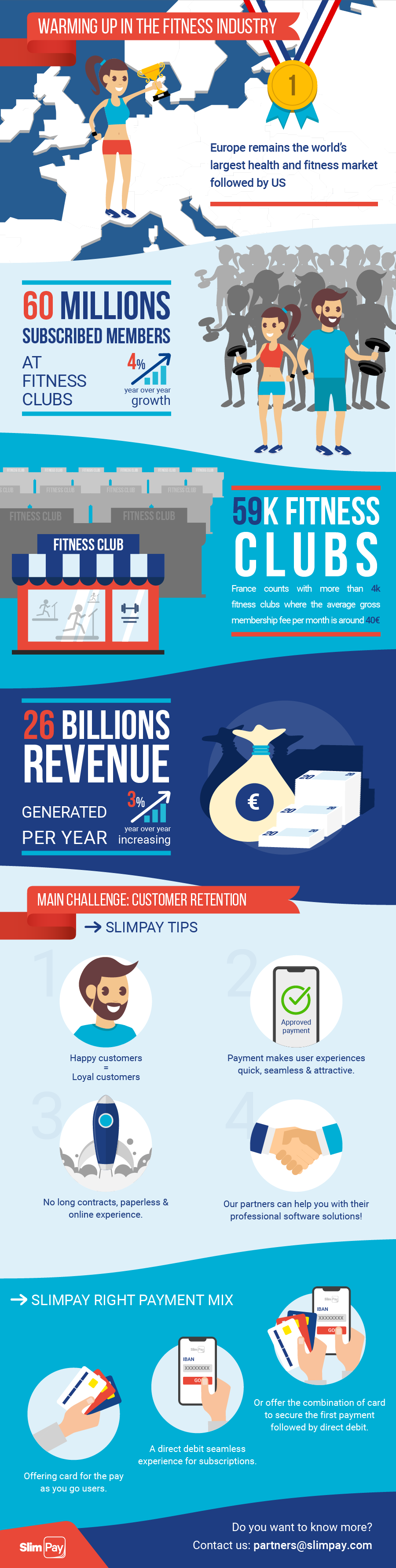 Infographic: Fitness Industry Challenge