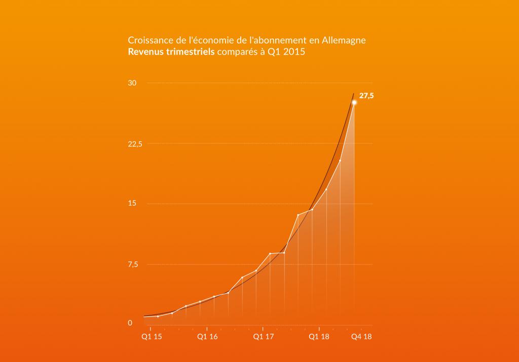 Croissance de l'économie de l'abonnement en Allemagne