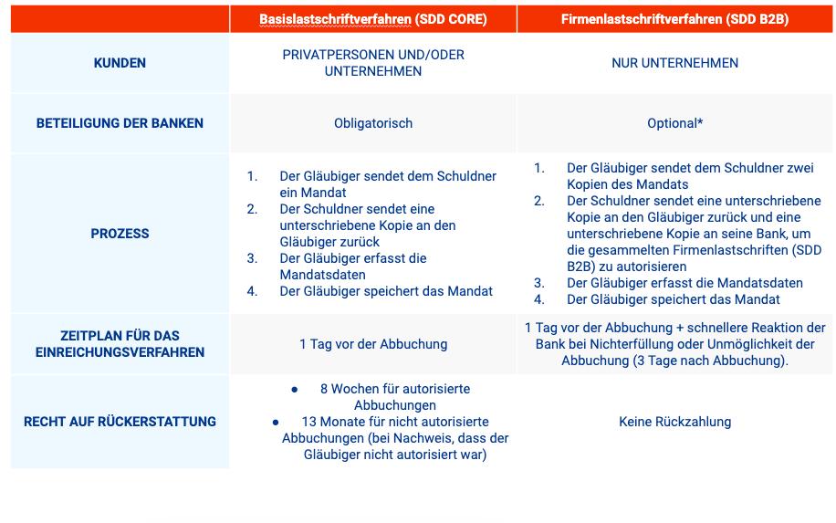 5 Fakten über das SEPA-Firmenlastschriftverfahren (SDD B2B)